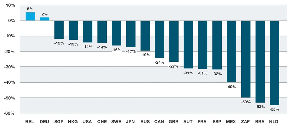 Total gross return of GPR 250 year-to-date, at June 16th 2020 (by country)